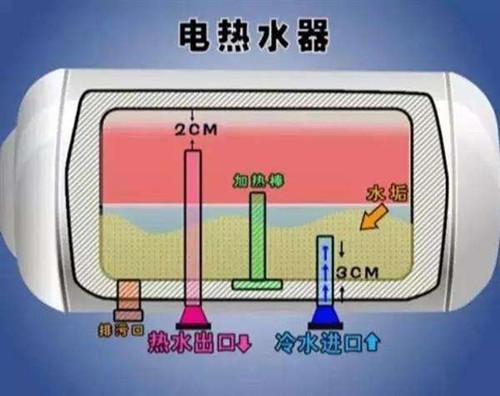 平时用电热水器时,冷水管是一直进水的,热水被冷水挤压到顶部,顺着